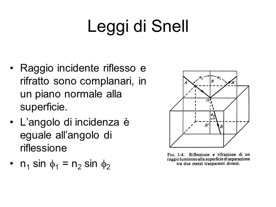 Leggi di Snell Raggio incidente riflesso e rifratto sono complanari, in un piano normale alla superficie.
