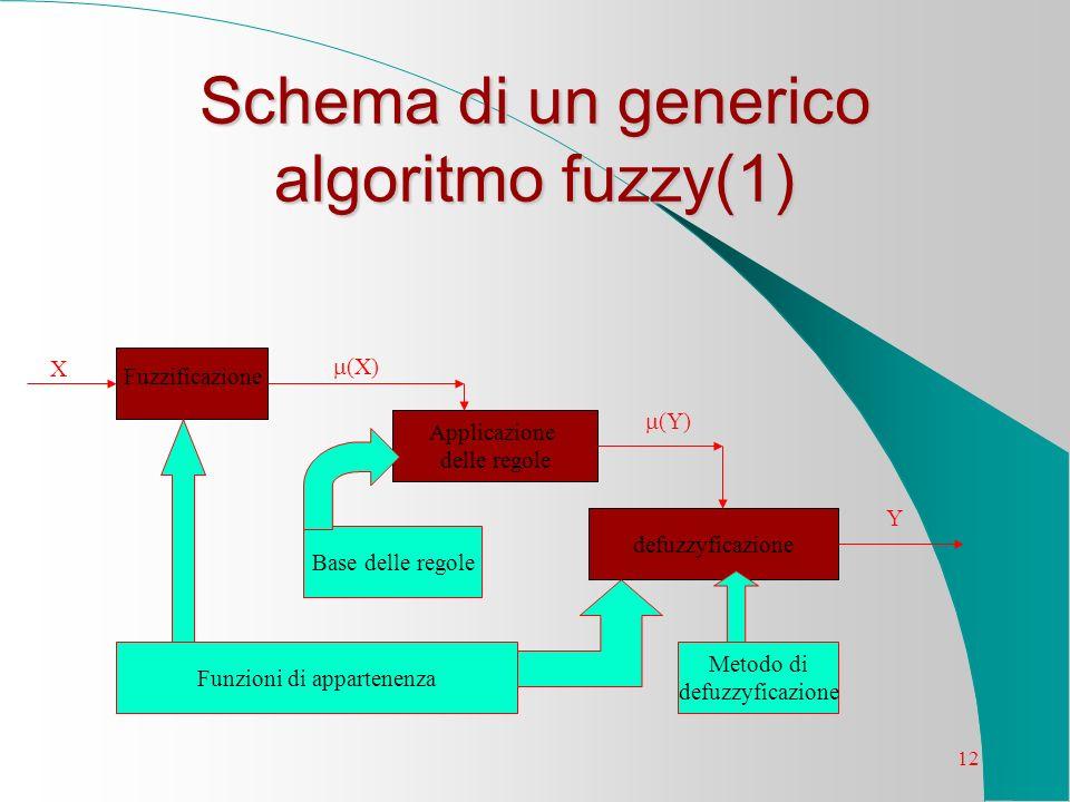 Schema di un generico algoritmo fuzzy(1)