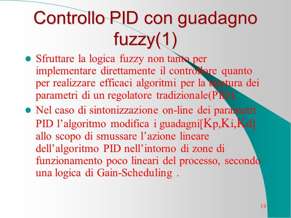 Controllo PID con guadagno fuzzy(1)