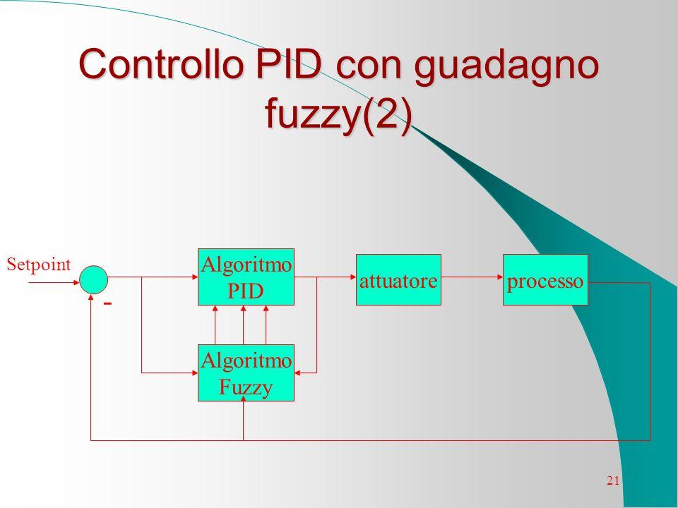 Controllo PID con guadagno fuzzy(2)
