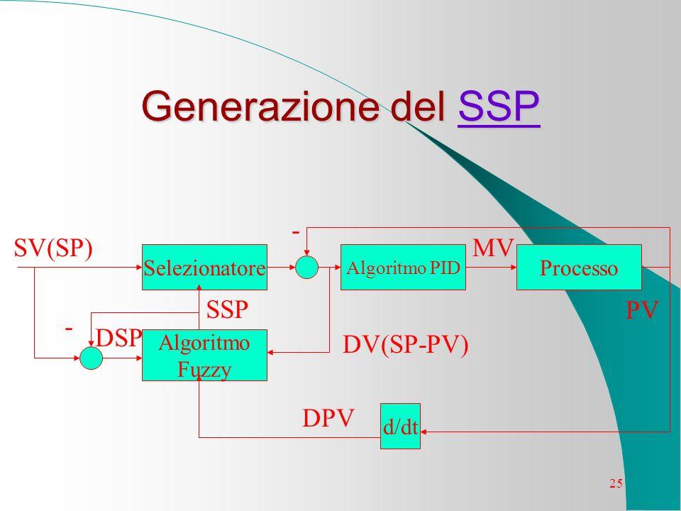 Generazione del SSP - SV(SP) MV SSP PV - DSP DV(SP-PV) DPV
