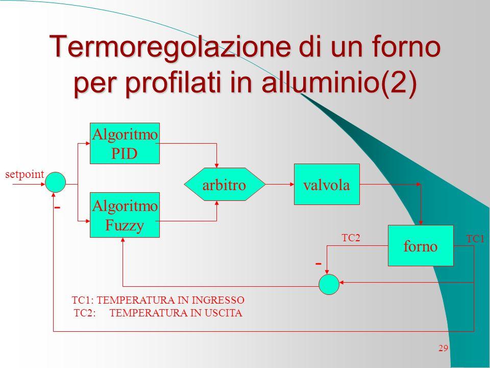 Termoregolazione di un forno per profilati in alluminio(2)