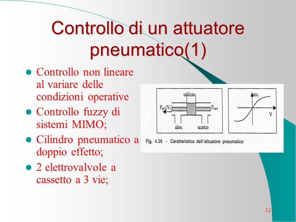 Controllo di un attuatore pneumatico(1)