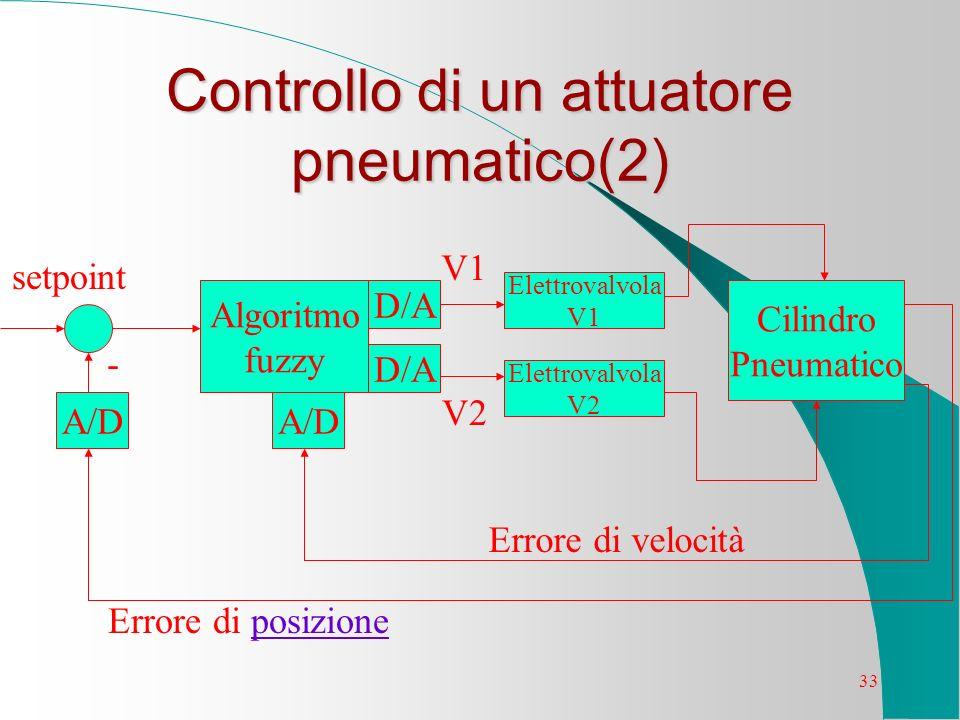 Controllo di un attuatore pneumatico(2)