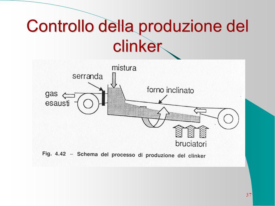 Controllo della produzione del clinker