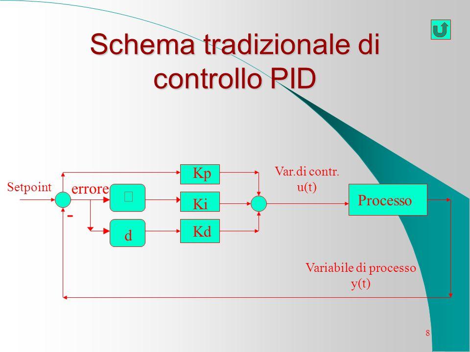 Schema tradizionale di controllo PID