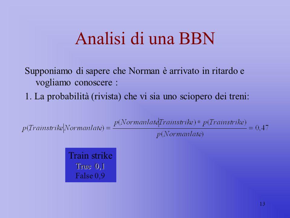 Analisi di una BBN Supponiamo di sapere che Norman è arrivato in ritardo e vogliamo conoscere :