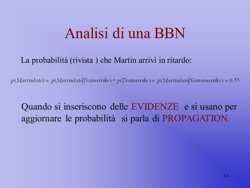 Analisi di una BBN La probabilità (rivista ) che Martin arrivi in ritardo: