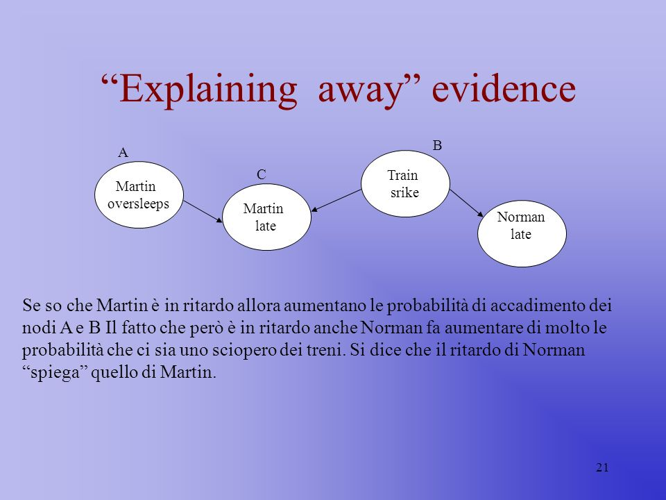 Explaining away evidence