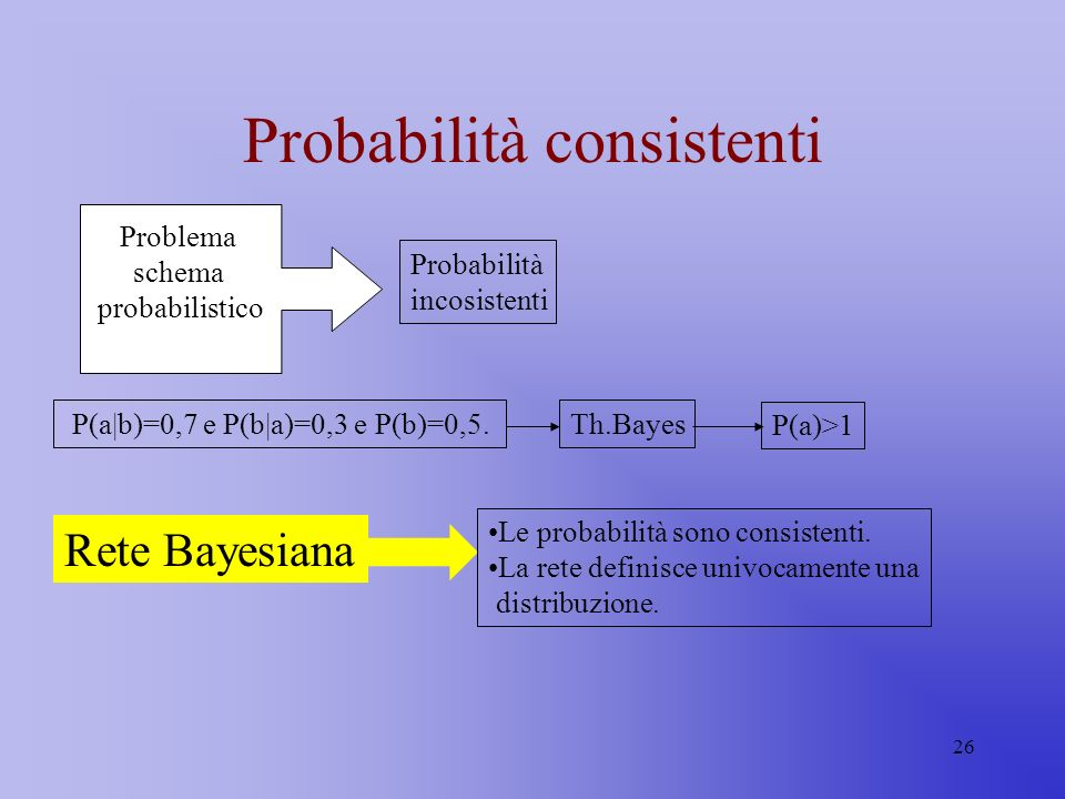 Probabilità consistenti