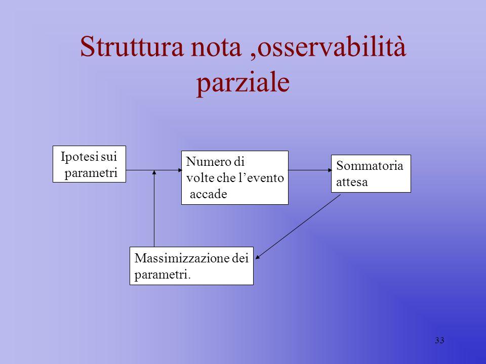 Struttura nota ,osservabilità parziale