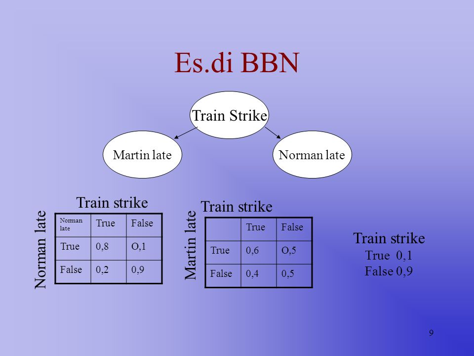 Es.di BBN Train Strike Train strike Train strike Martin late