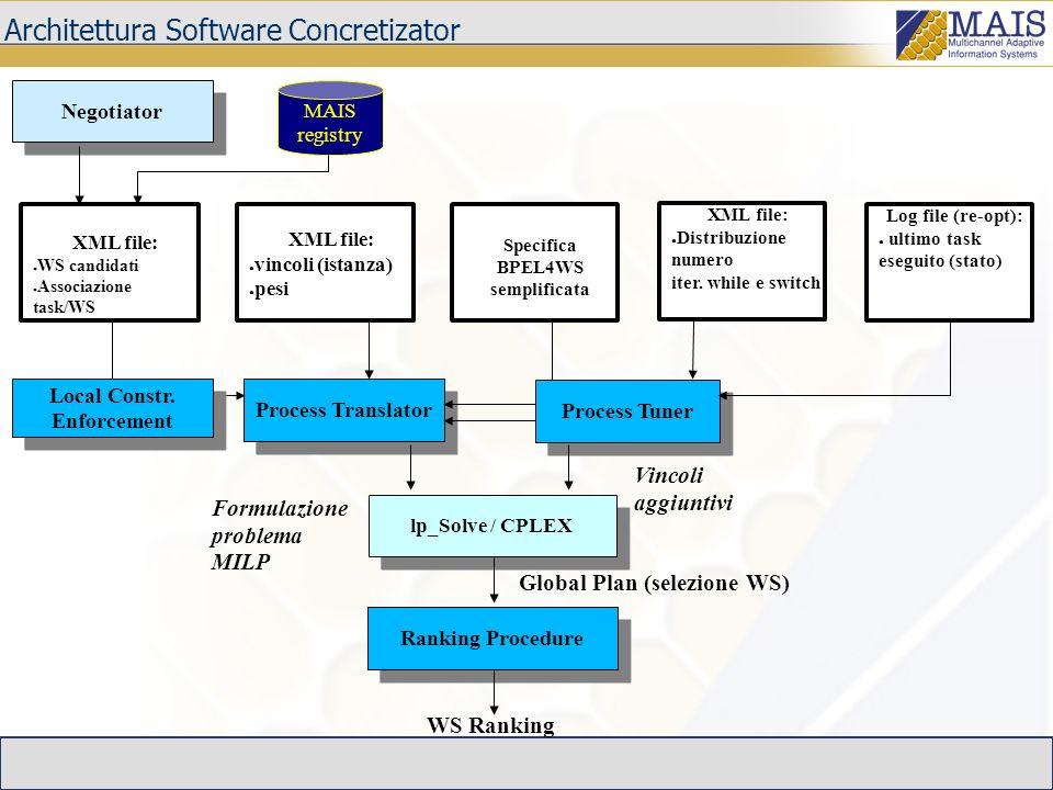 Architettura Software Concretizator