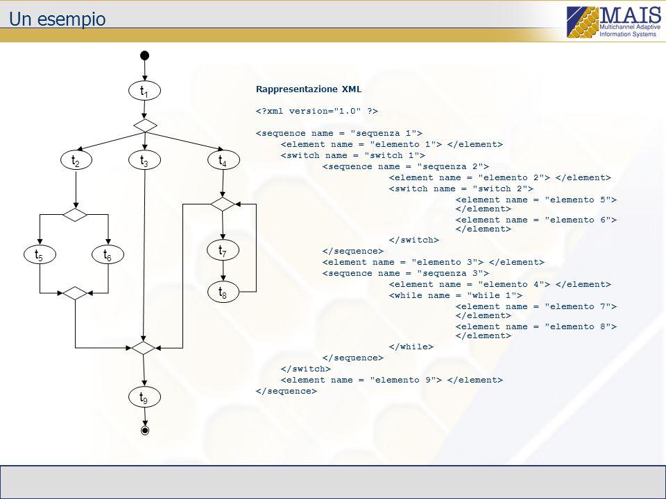 Un esempio t1 t2 t3 t4 t7 t5 t6 t8 t9 Rappresentazione XML