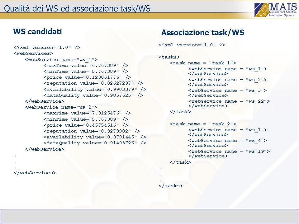 Qualità dei WS ed associazione task/WS