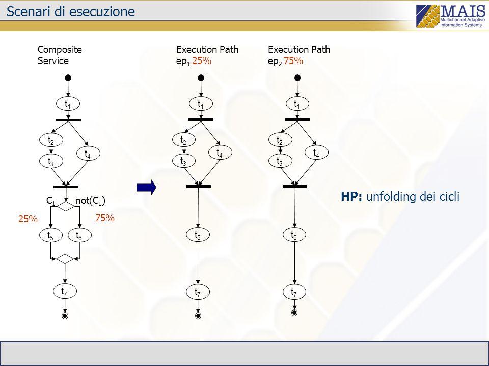 HP: unfolding dei cicli