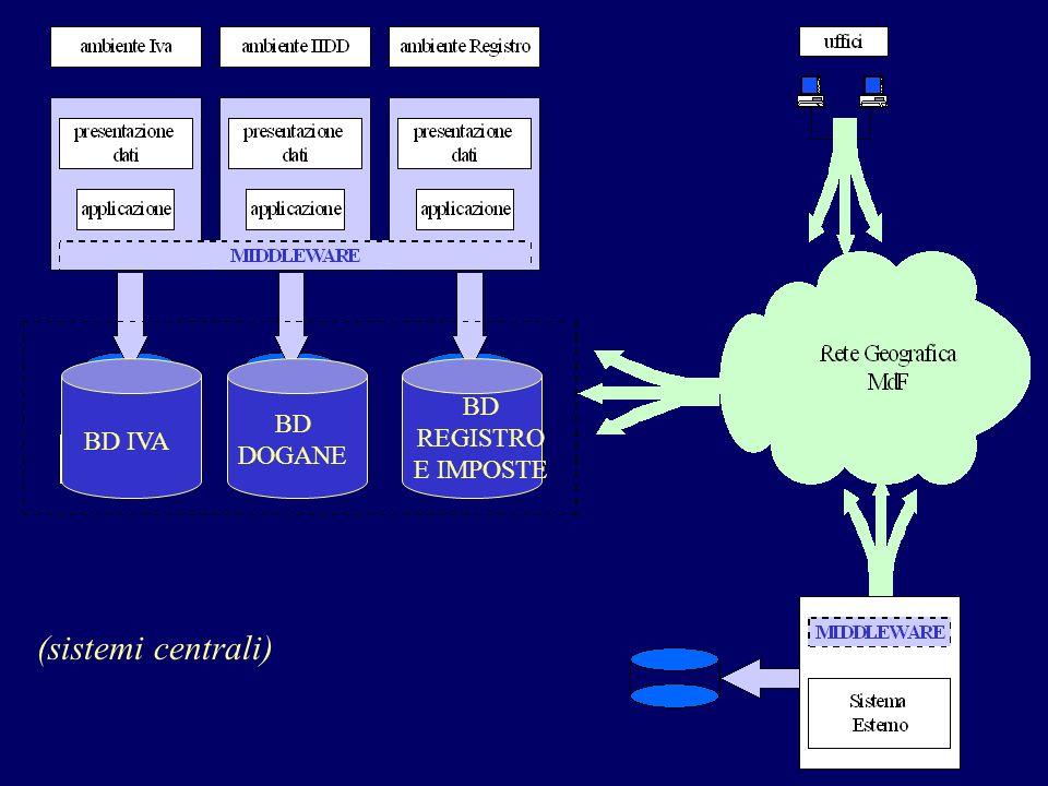 BD REGISTRO E IMPOSTE BD DOGANE BD IVA (sistemi centrali)