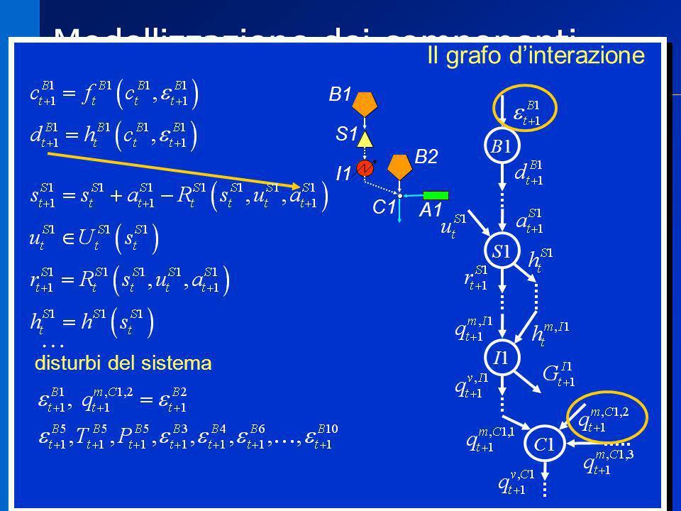 Modellizzazione dei componenti