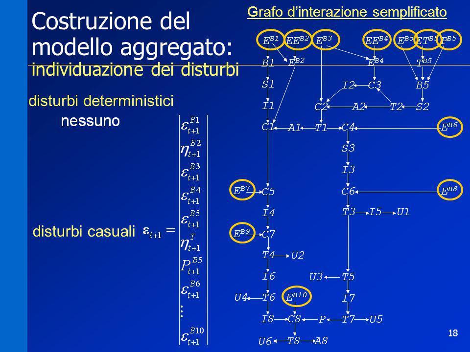 Costruzione del modello aggregato: individuazione dei disturbi