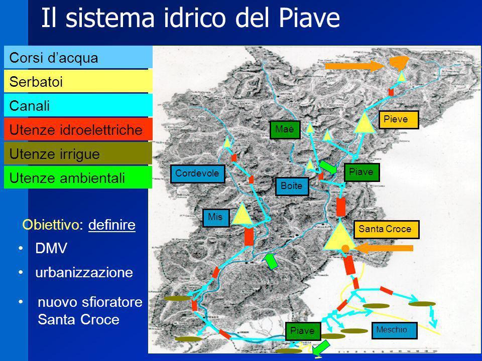 Il sistema idrico del Piave