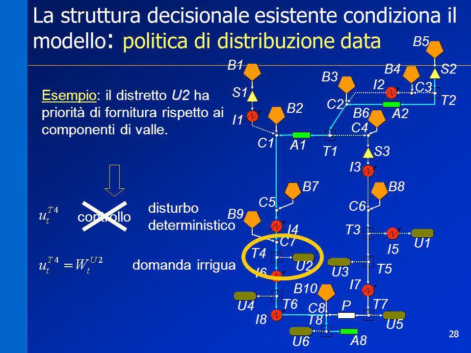 La struttura decisionale esistente condiziona il modello: politica di distribuzione data