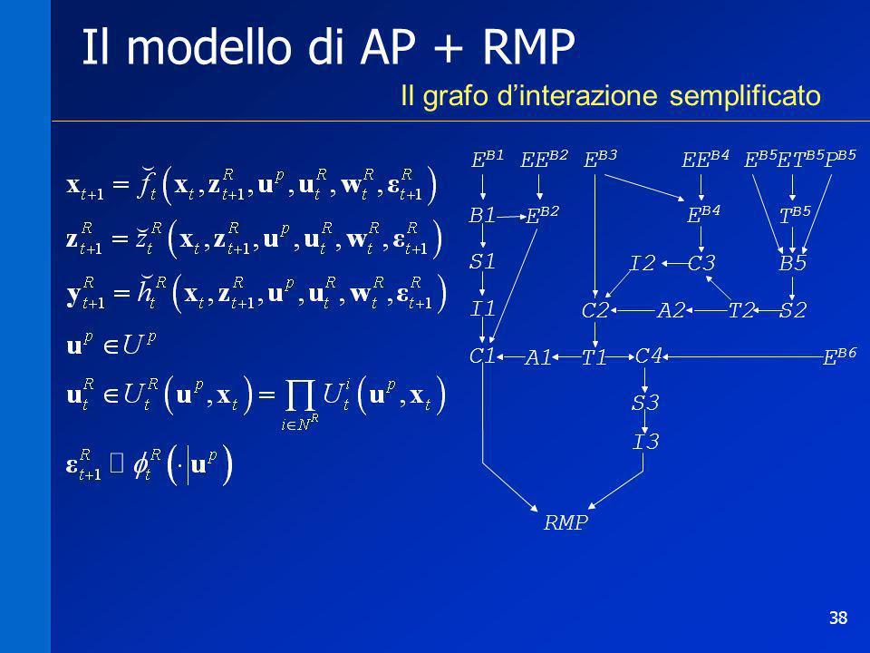 Il modello di AP + RMP Il grafo d'interazione semplificato EB1 B1 S1