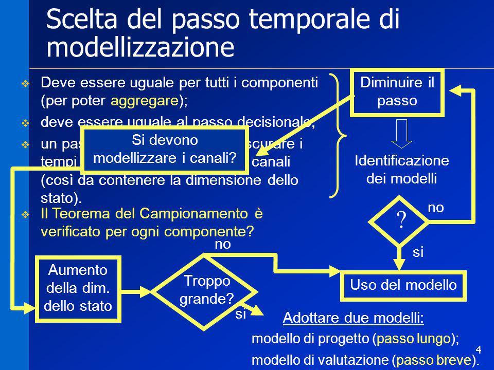 Scelta del passo temporale di modellizzazione