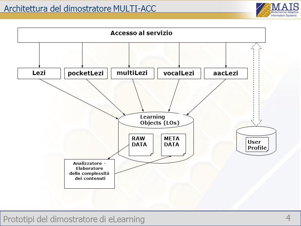 Architettura del dimostratore MULTI-ACC