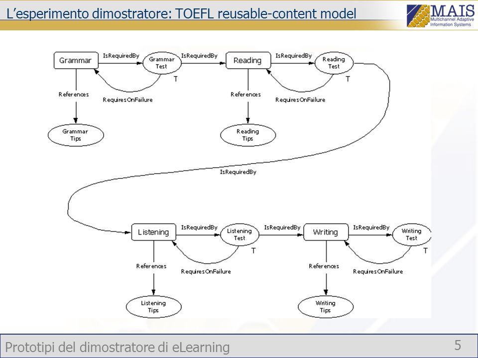L'esperimento dimostratore: TOEFL reusable-content model