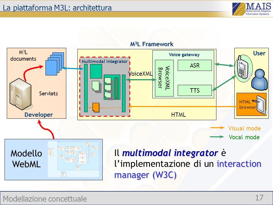 La piattaforma M3L: architettura