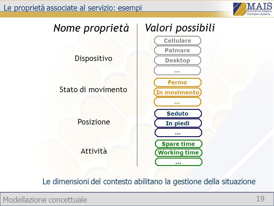 Le proprietà associate al servizio: esempi