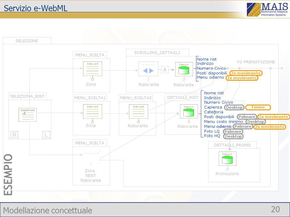 ESEMPIO Servizio e-WebML A Si parla Attributi di una data unit