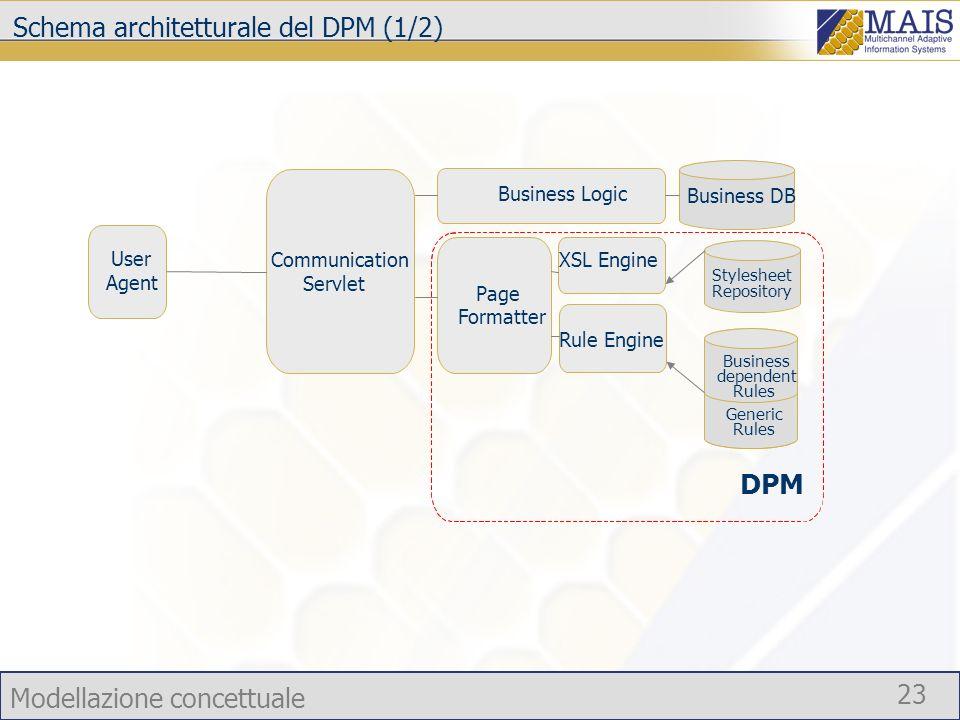 Schema architetturale del DPM (1/2)
