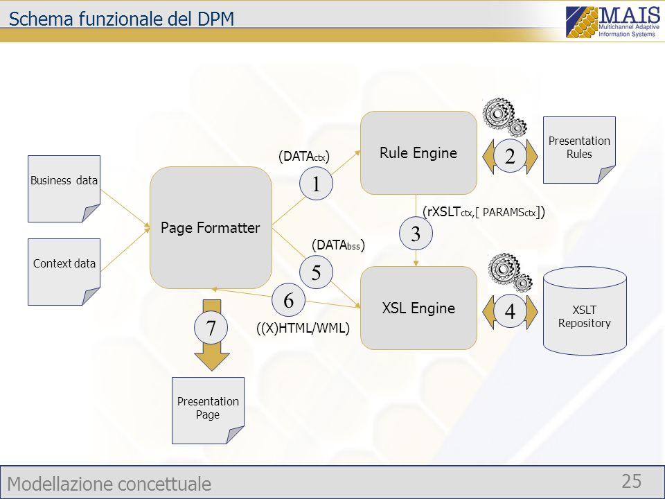 Schema funzionale del DPM