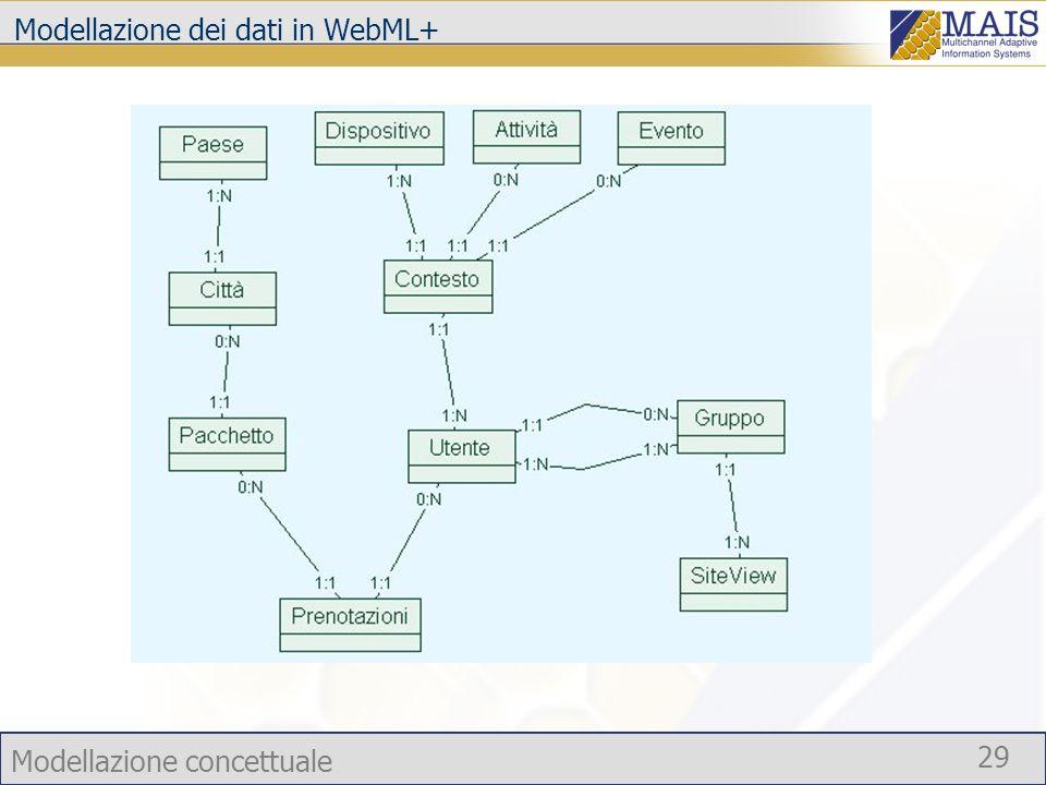 Modellazione dei dati in WebML+