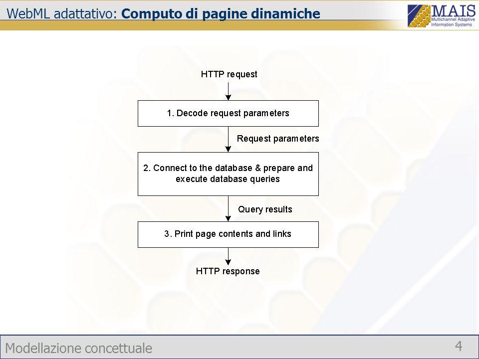 WebML adattativo: Computo di pagine dinamiche