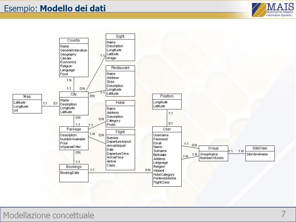 Esempio: Modello dei dati