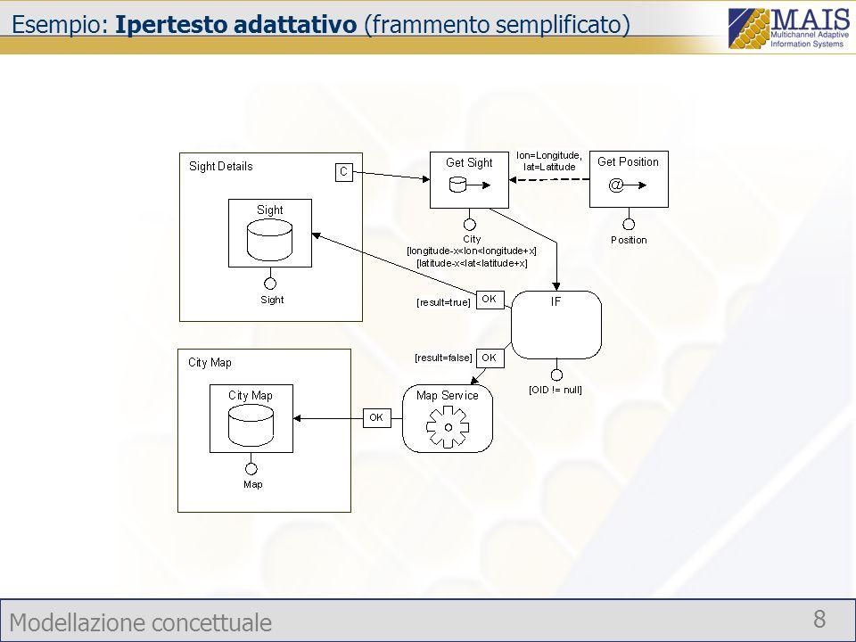 Esempio: Ipertesto adattativo (frammento semplificato)