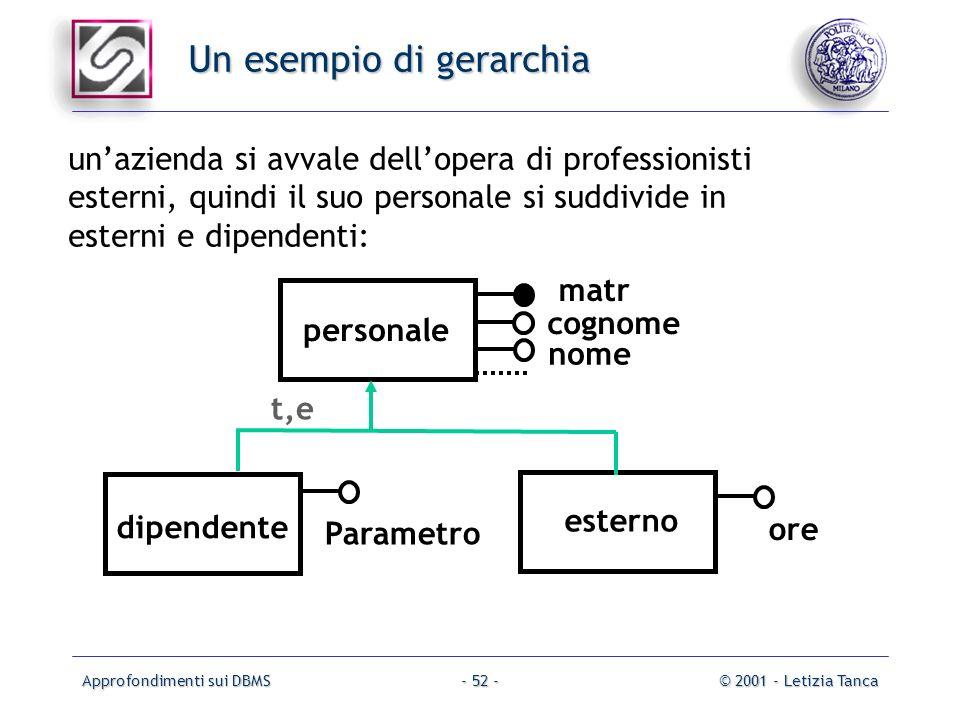 Un esempio di gerarchia