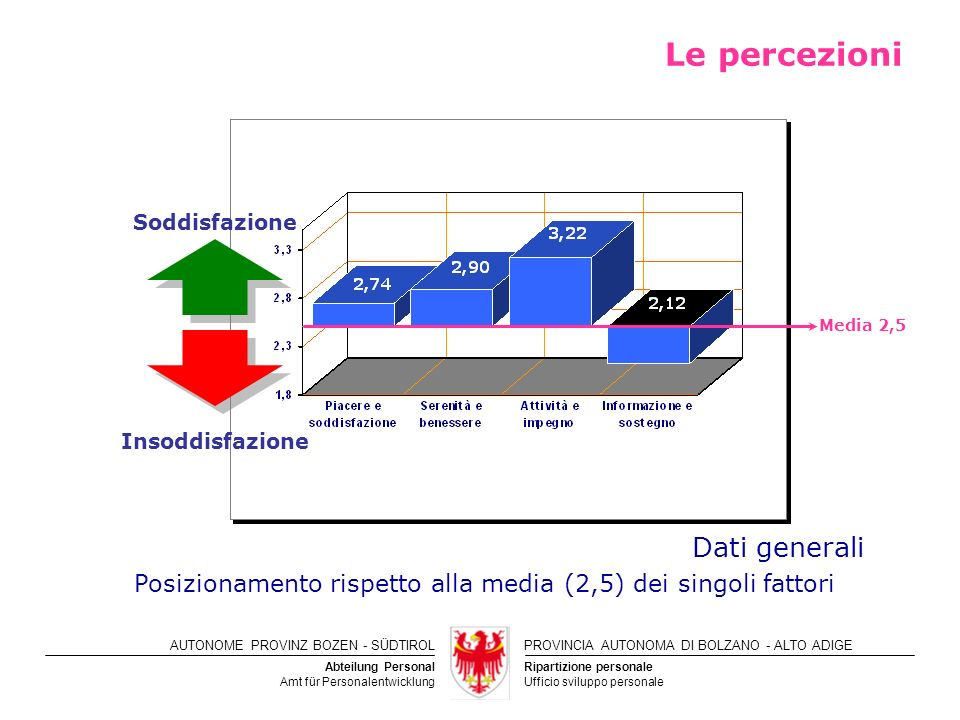 Le percezioni Dati generali