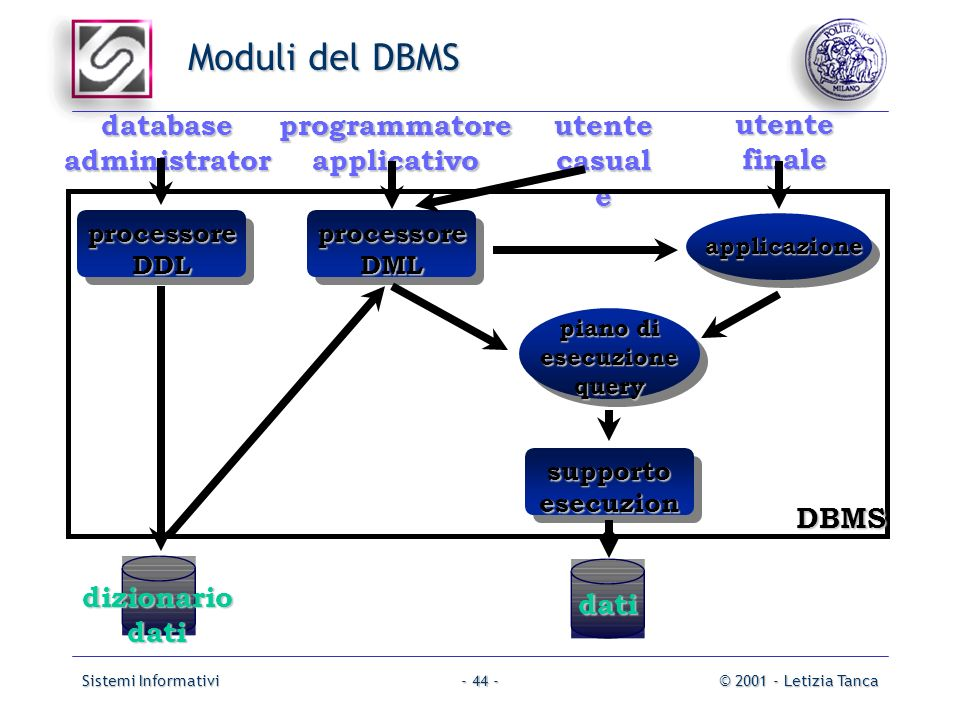 Moduli del DBMS dati database administrator programmatore applicativo