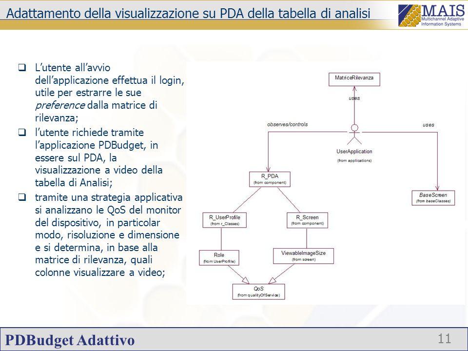 Adattamento della visualizzazione su PDA della tabella di analisi