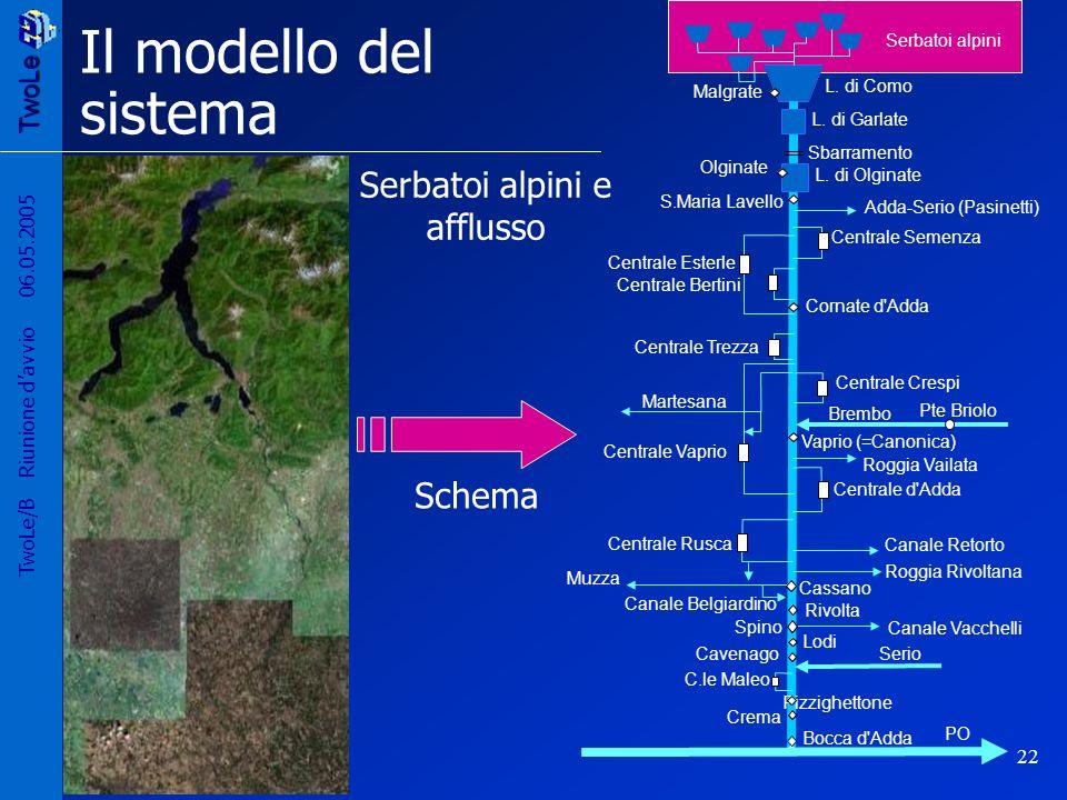 Il modello del sistema Serbatoi alpini e afflusso Schema 06.05.2005