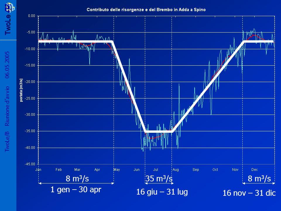 1 gen – 30 apr 16 giu – 31 lug 16 nov – 31 dic 8 m3/s 35 m3/s 8 m3/s