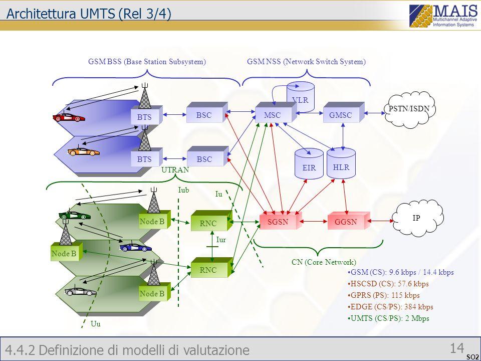 Architettura UMTS (Rel 3/4)