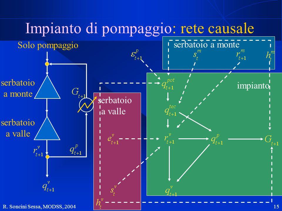 Impianto di pompaggio: rete causale