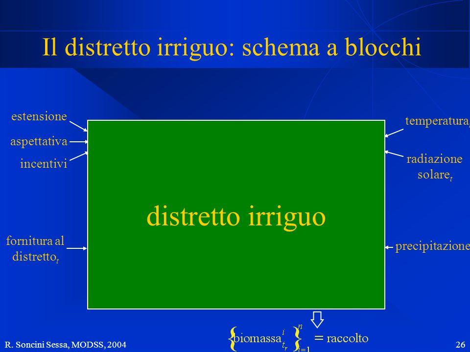 Il distretto irriguo: schema a blocchi