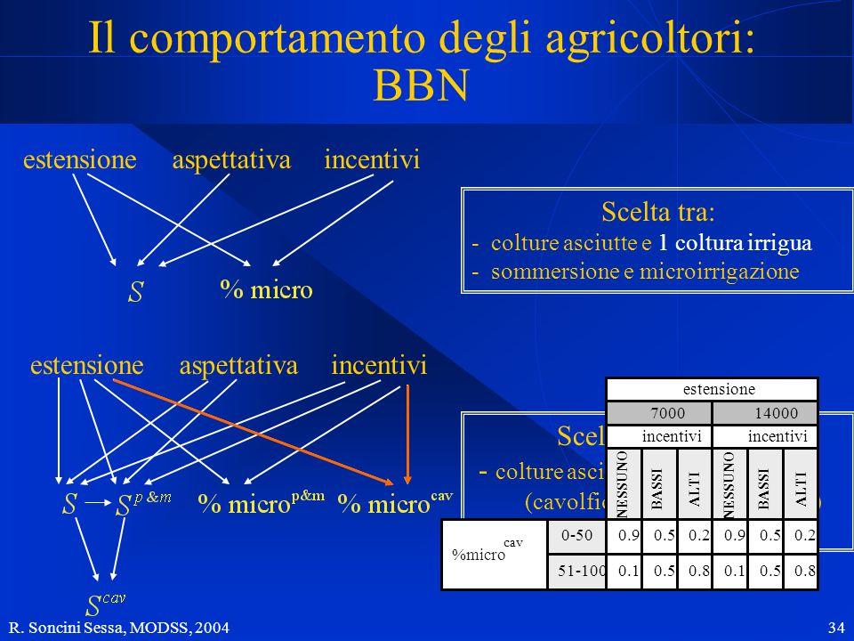 Il comportamento degli agricoltori: BBN