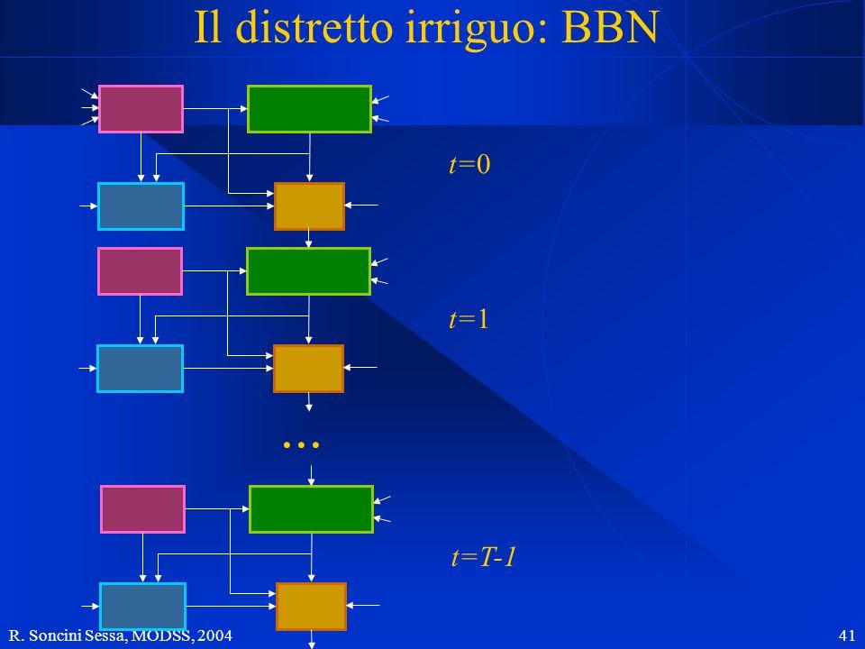 Il distretto irriguo: BBN