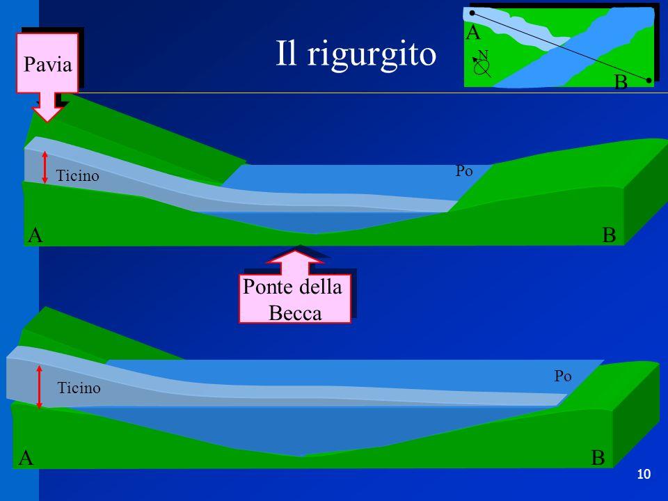 Il rigurgito A Pavia N B Ticino Po A B Ponte della Becca Ticino Po A B